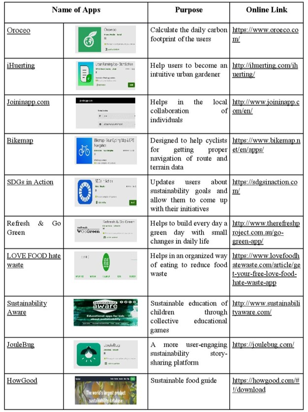 Top Ten Recommended Sustainability Monitoring Apps